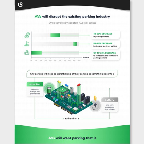 An infographic that describes how self-driving vehicles will change parking