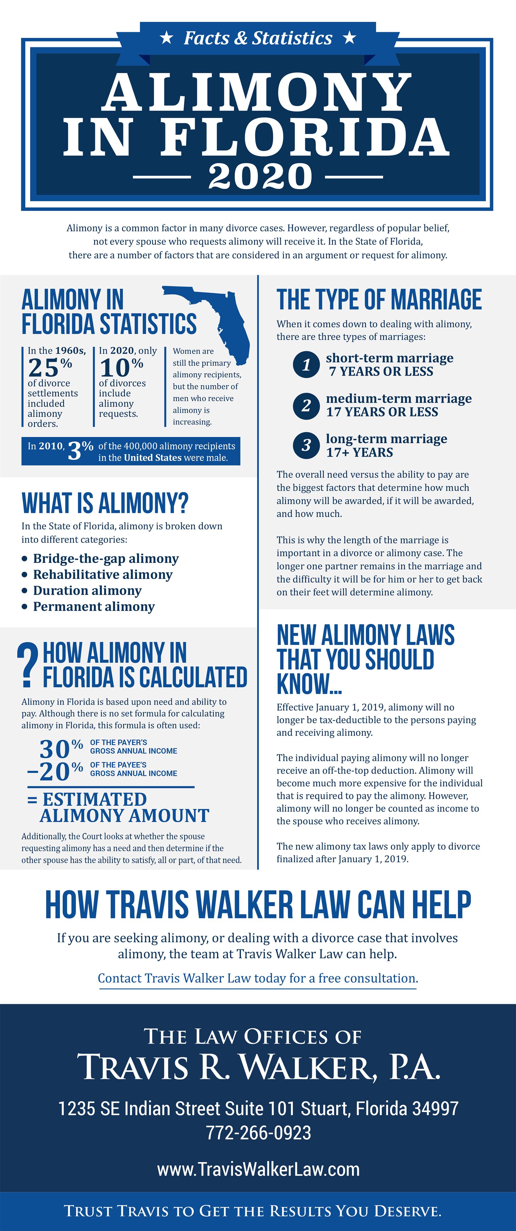 Alimony in Florida 2020 - Infographic
