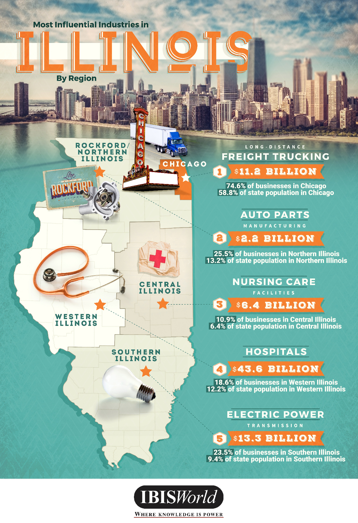 Most Influential Industries in Illinois by Region