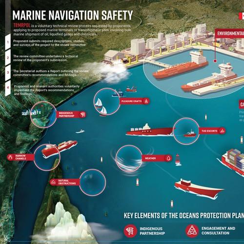 Marine Navigation Safety Assessment