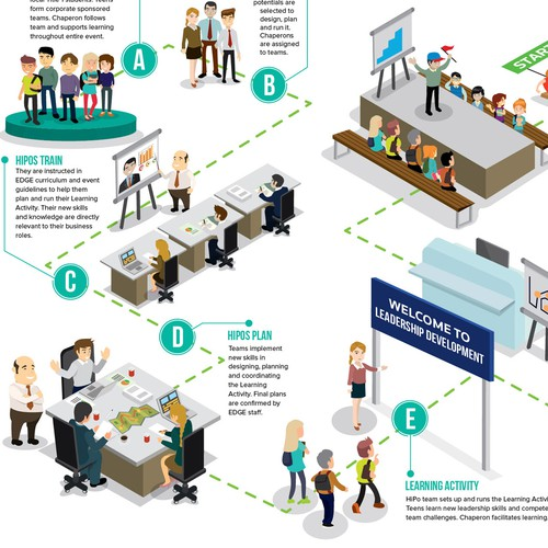 Step by step How it works for Leadership Development