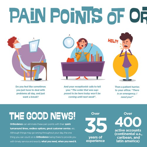 Infographic - Pain Points of Orthodontists
