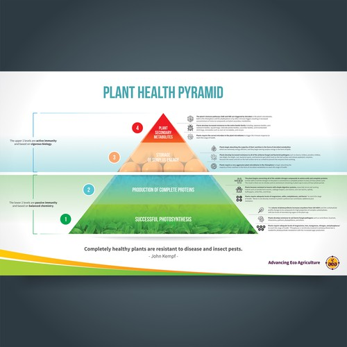 Advancing Eco Agriculture Infographic