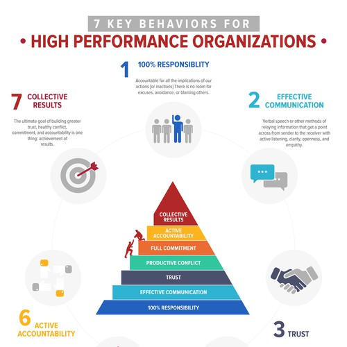 Infographic for Swoz Leadership