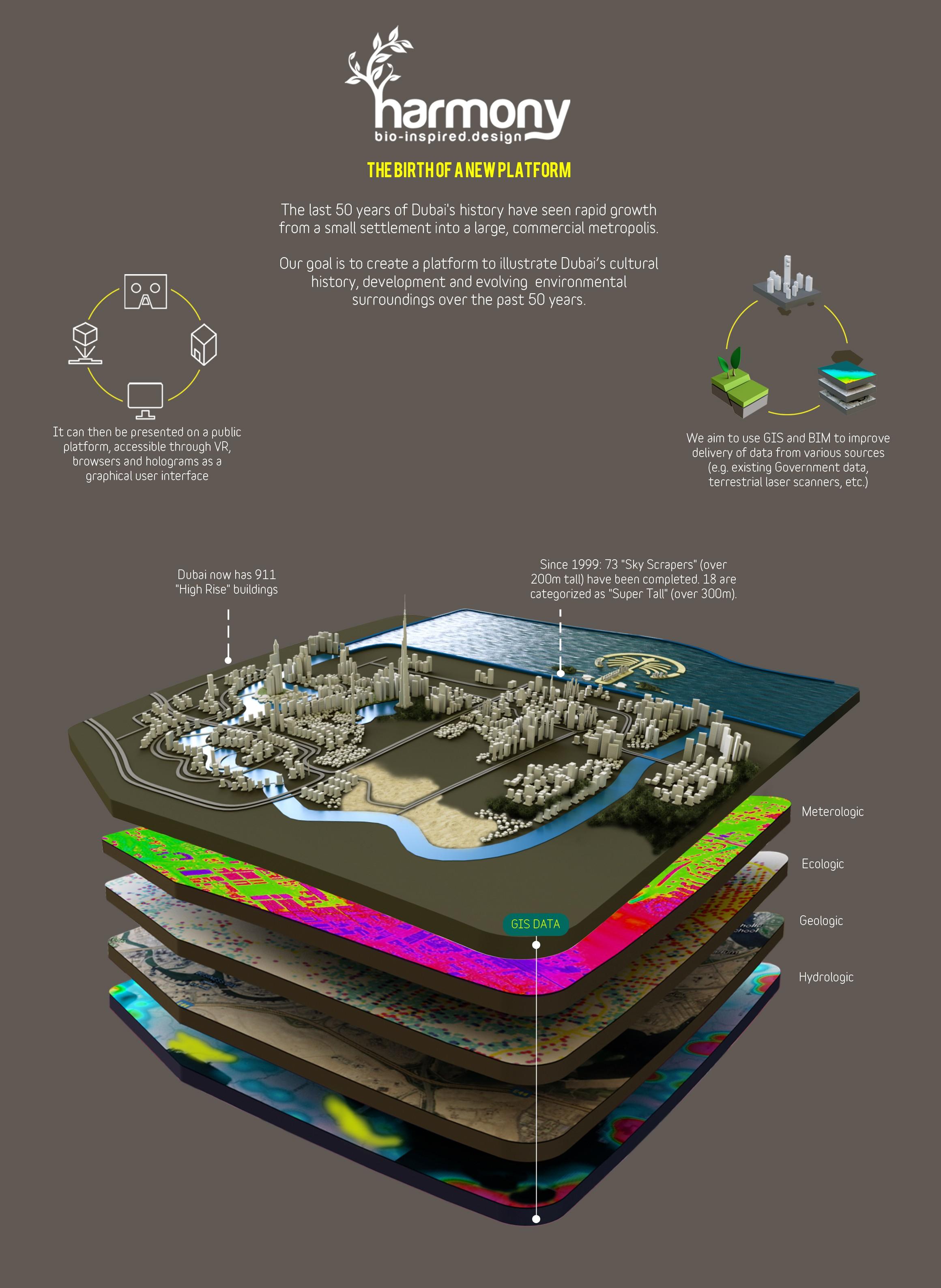 3D city model infographic - to show Dubai's development over time.