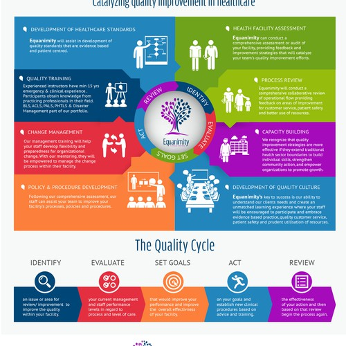 Equanimity Consulting Infographic
