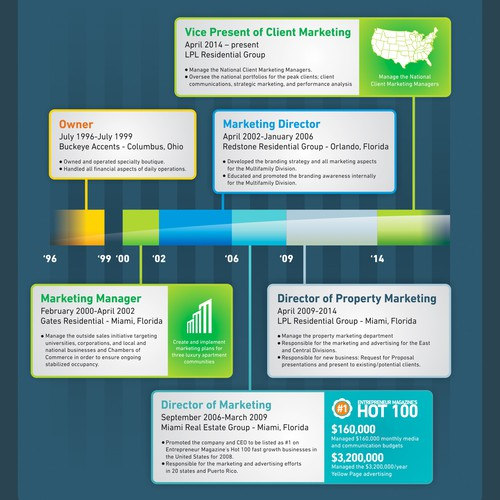 Awesome Resume Infographic