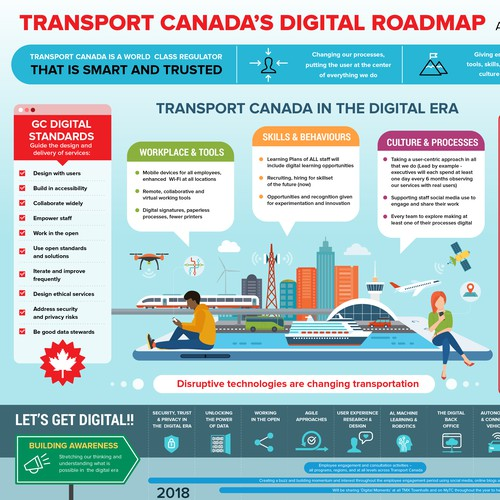 Transport Canada's Digital Roadmap