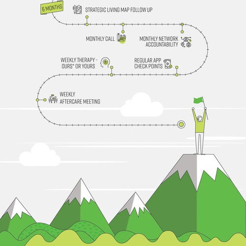 Infographic for The Camino Pathway Program