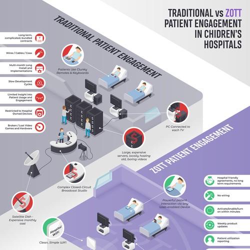 ZOTT Patient Engagement Infographic