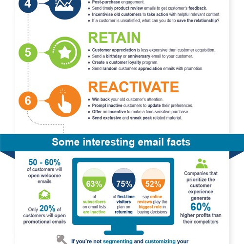 Looking for a Great Visualization of Email Marketing Steps/Tips
