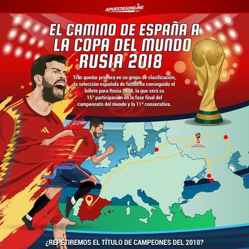Infographic El camino de España a Rusia 2018