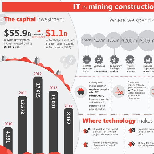 IT spend infographic for Mining Company