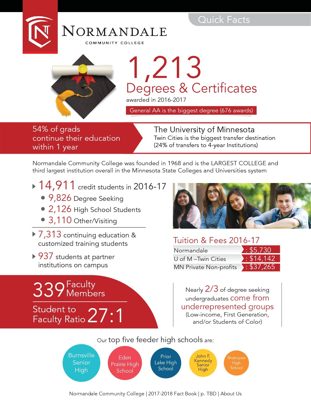 Community College Quick Facts Poster
