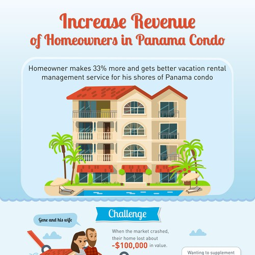 Infographic for Homeowners in Panama Condo