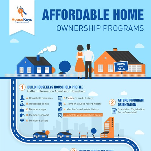 Affordable Home - Ownership Programs