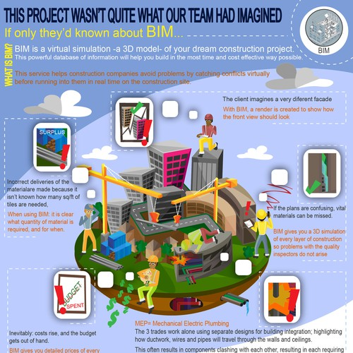 Infographic for BIM specialist