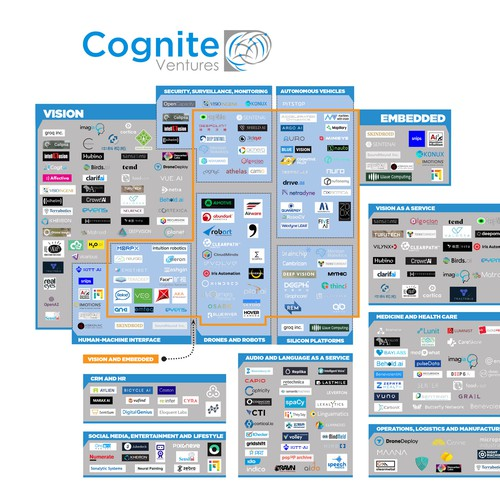Winning design for Cognite 300 Startup Conference  Poster