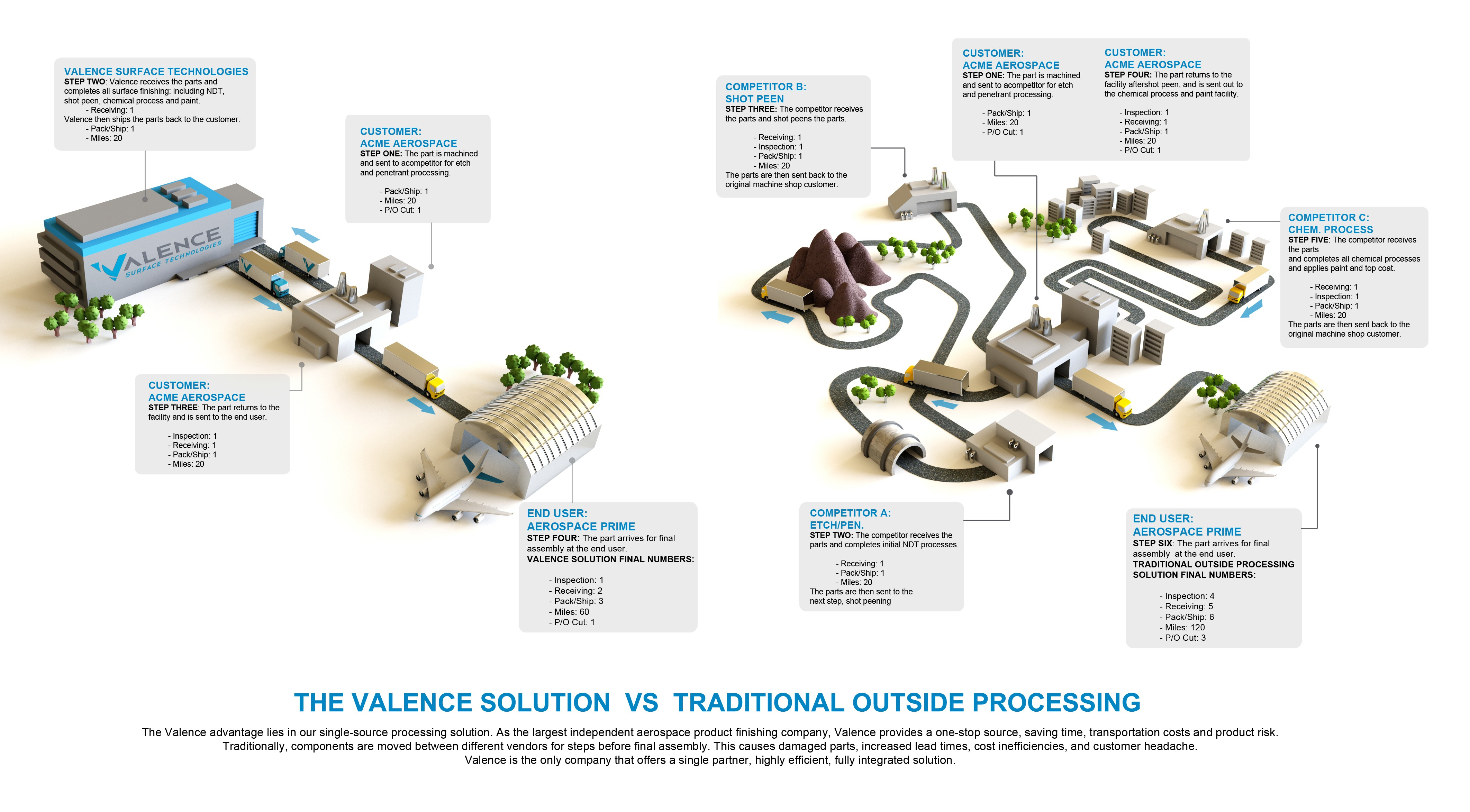 Design an isometric infographic for Valence Surface Technologies!