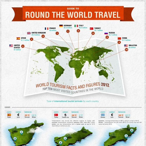 Infographic for Debenhams Travel