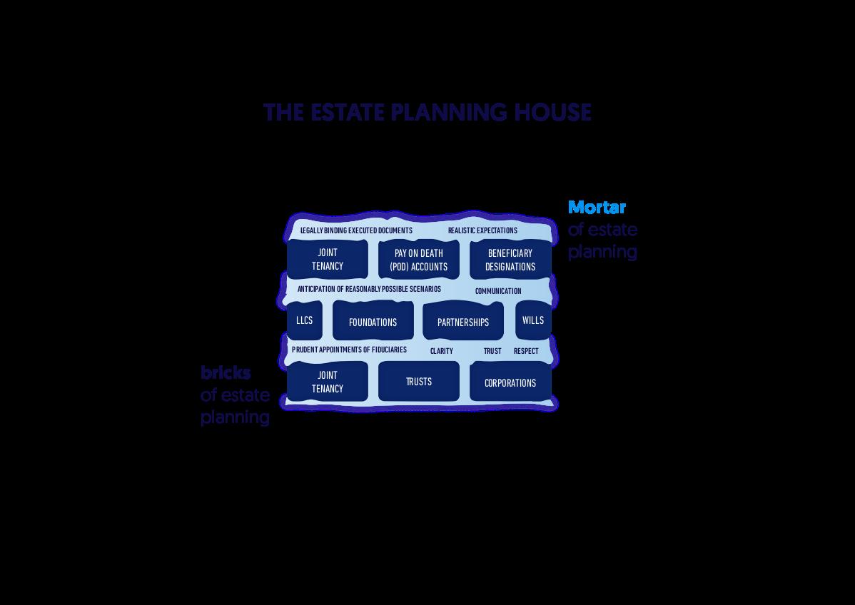Bricks and Mortar of Estate Planning