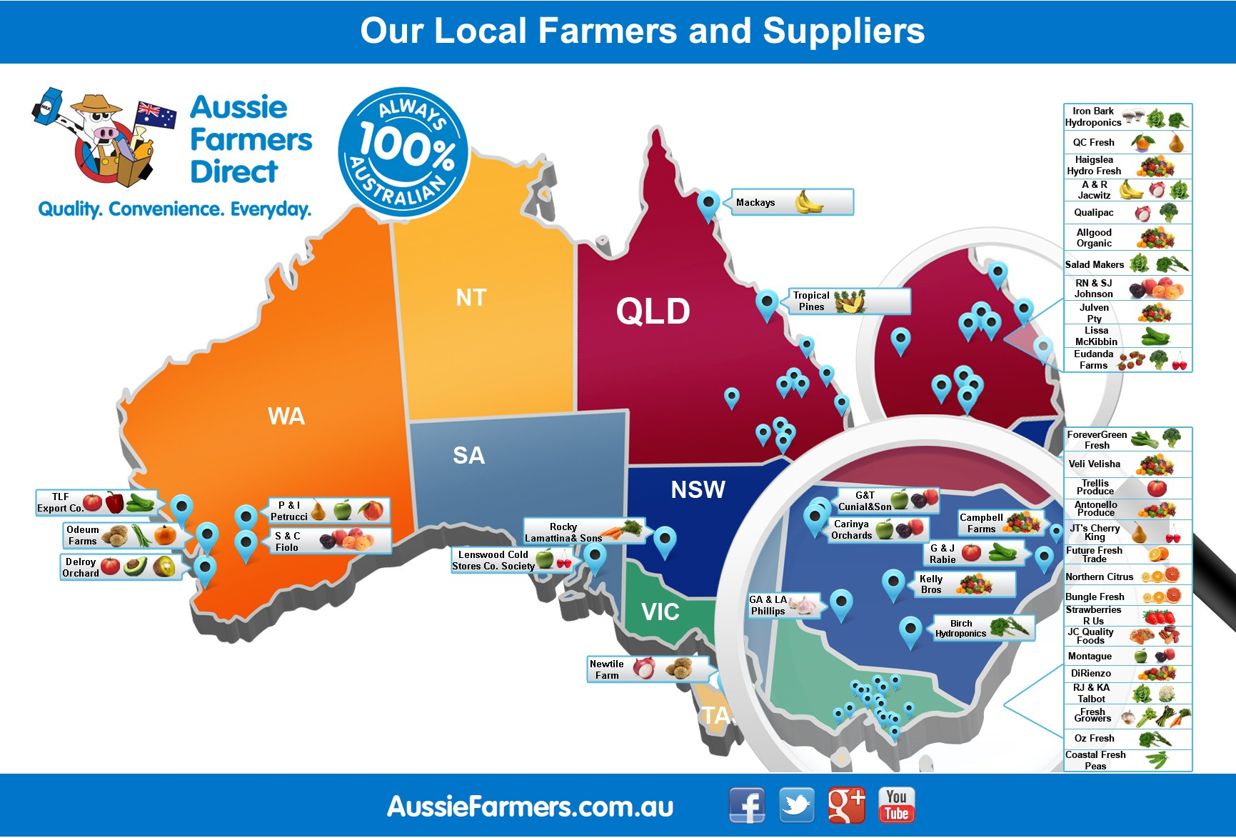 New illustration wanted for Aussie Farmers Direct