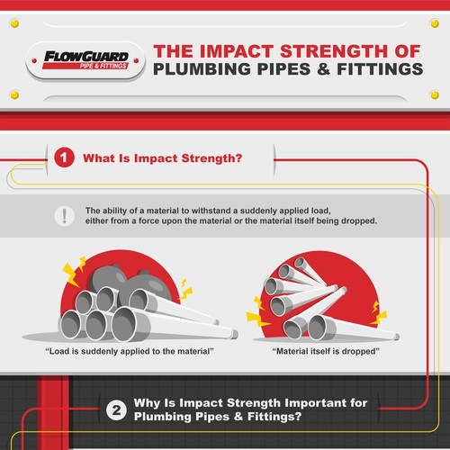 THE IMPACT STRENGTH OF PLUMBING PIPES AND FITTINGS