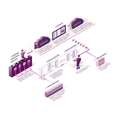 Isometric Illustration of Bookkeeping Flow
