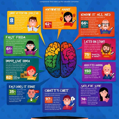 "Infographic for ""Inside the mind of a mobile customer"