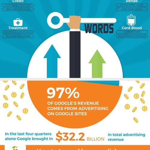 What Is PPC Infographic