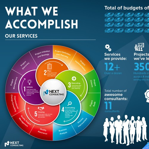 What we accomplish- consulting company infographic