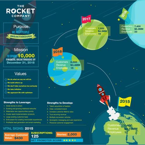 The Rocket Company Brand Vision