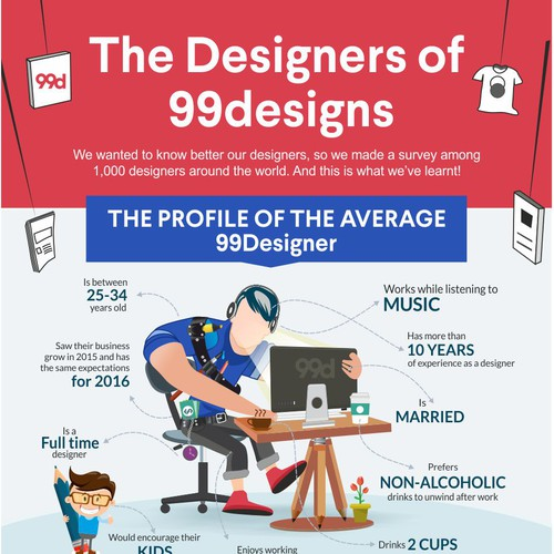 "99designs - Infographic on ""The designers of 99designs """