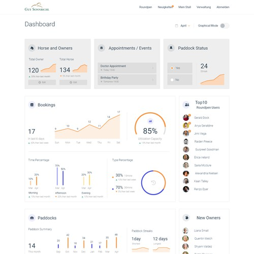 Dashboard design for Horse Stable Manager