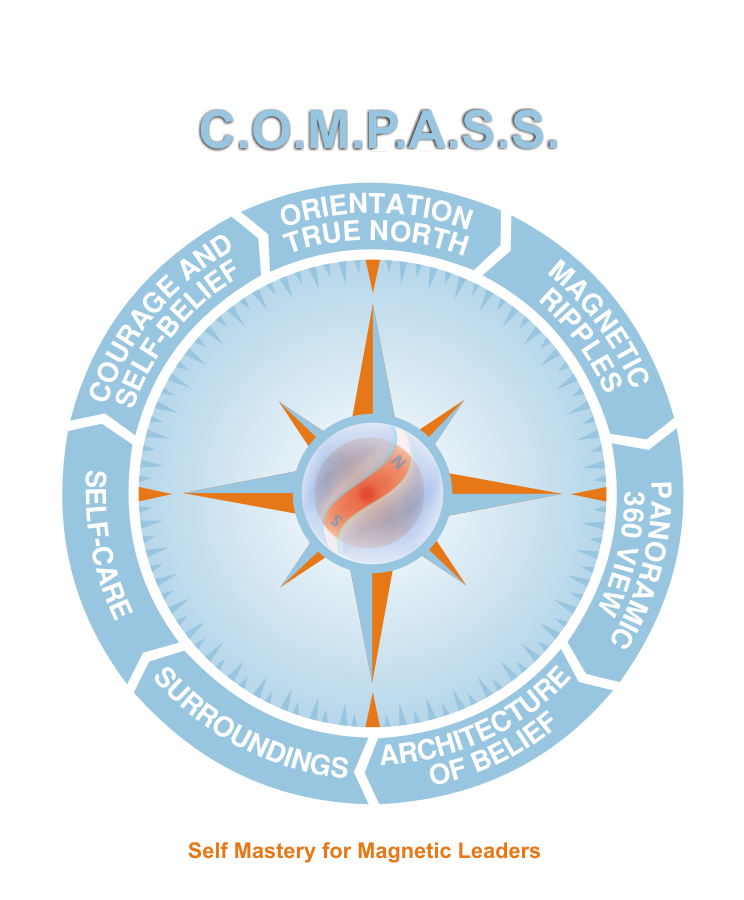 New design wanted for Inner Compass - C.O.M.P.A.S.S. graphic