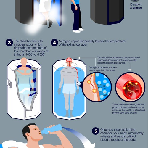 Infographics for Cryotherapy