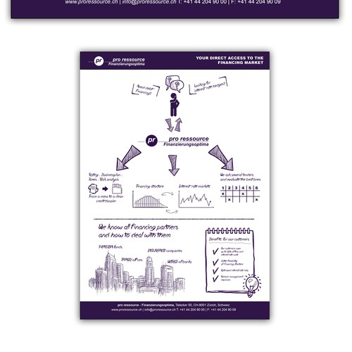 Infographic for financial company