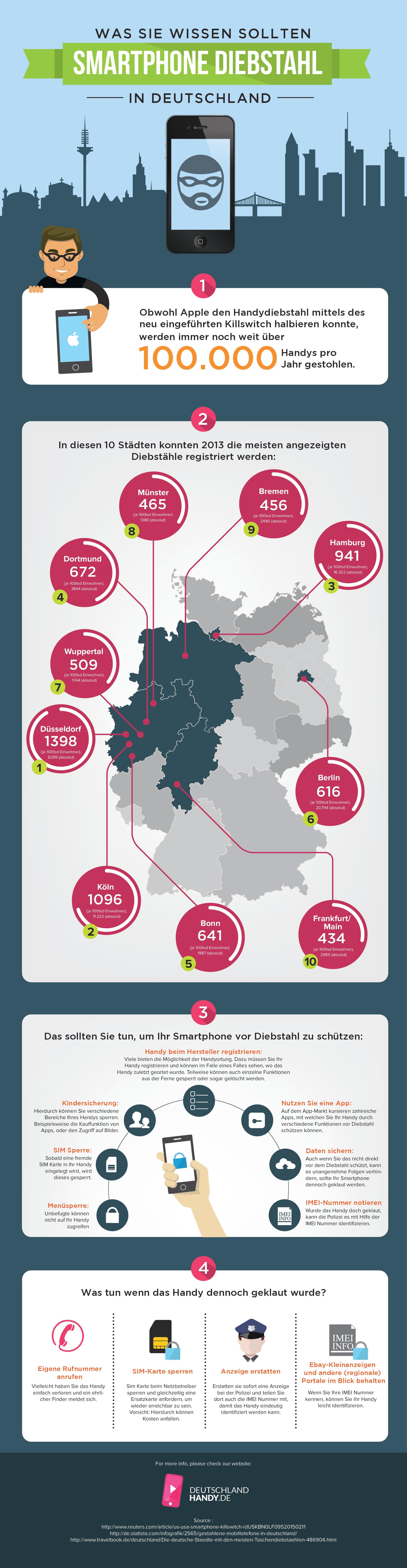 Infografik Design for deutschlandhandy.de