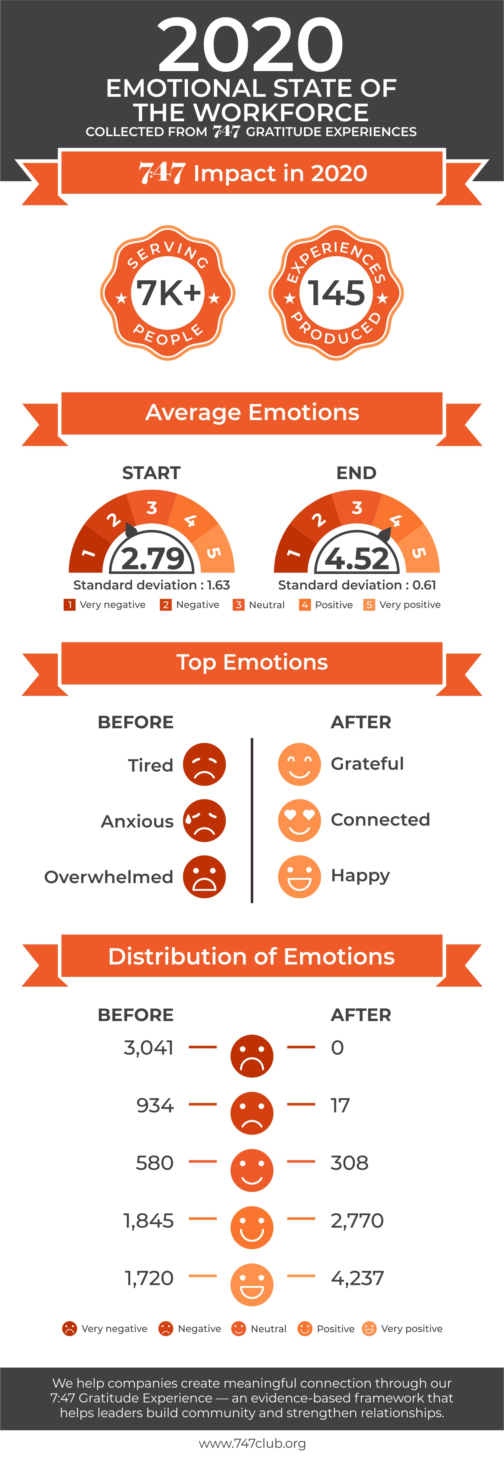 We need an infographic that shows the emotional state of the workforce in 2020