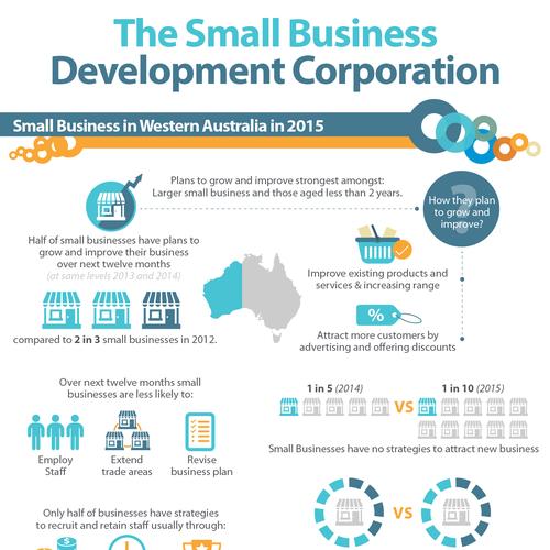 Small Business Development Corporation