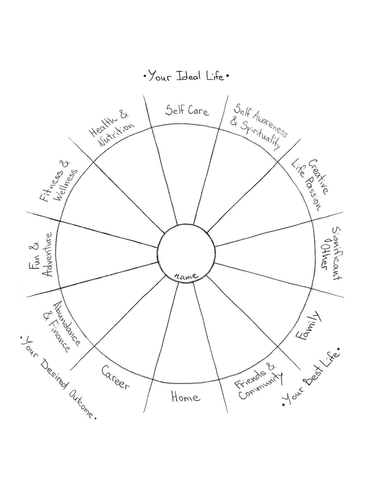 Dwell-being wheel