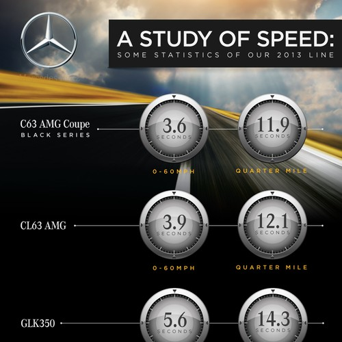 Infographic Needed for Mercedes-Benz