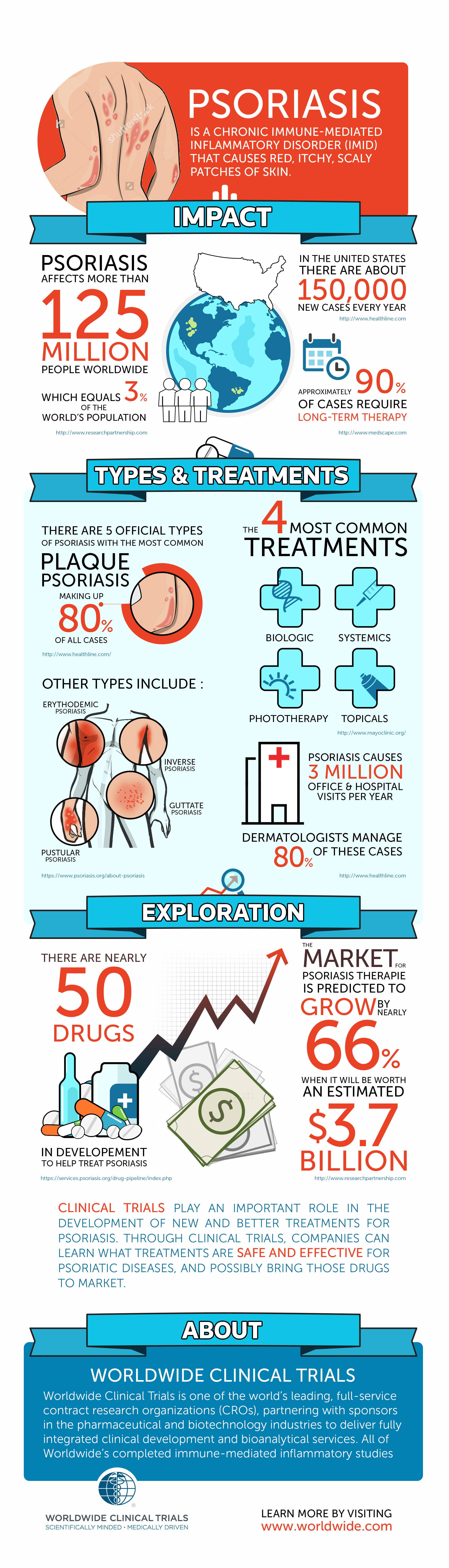 Design a compelling psoriasis awareness infographic for a renowned clinical trials company!