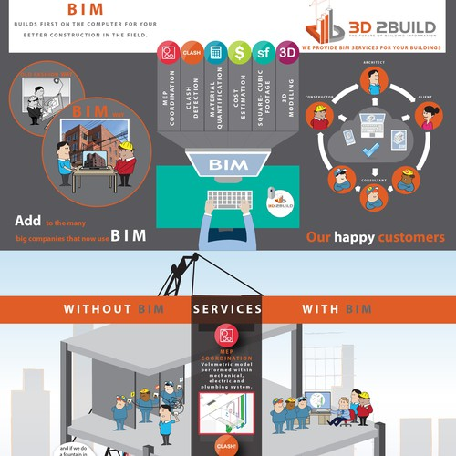 "create a infographic that uses humor so that my grandma can understand the definition of ""bim services"""
