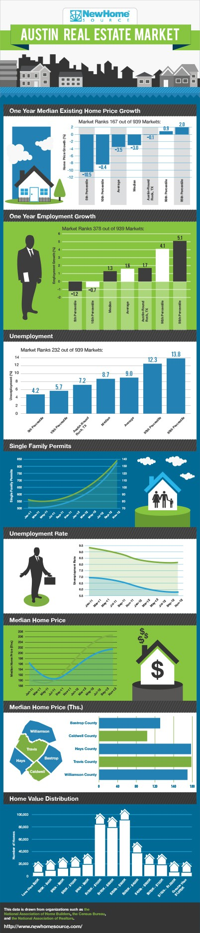 New Home Source Seeks Infographic