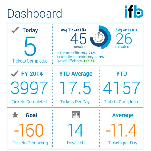 User Interface for a Corporate Dashboard
