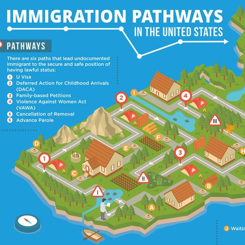 Immigration Pathways Infographic