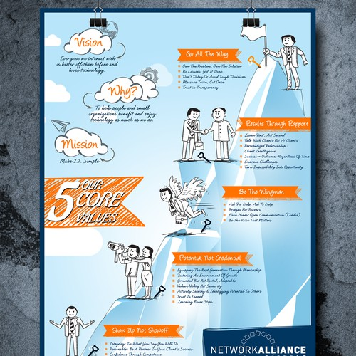 Create an extream active one page illustration of Network Alliance'score values