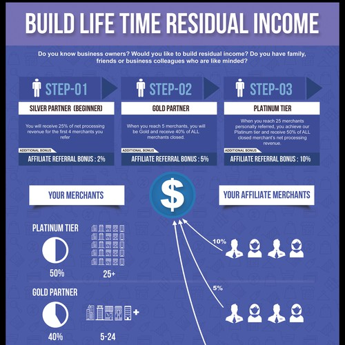 Life Time Income Infographic