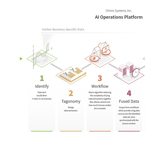 Machine Learning Process Infographic for Orion Systems